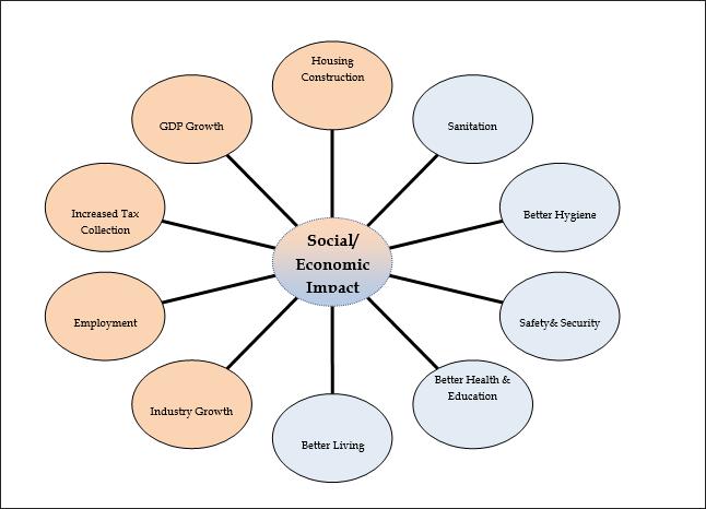 Radial Diagram